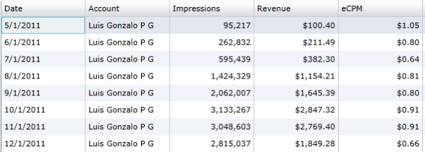2011 Neuralnet's Impressions and Revenue